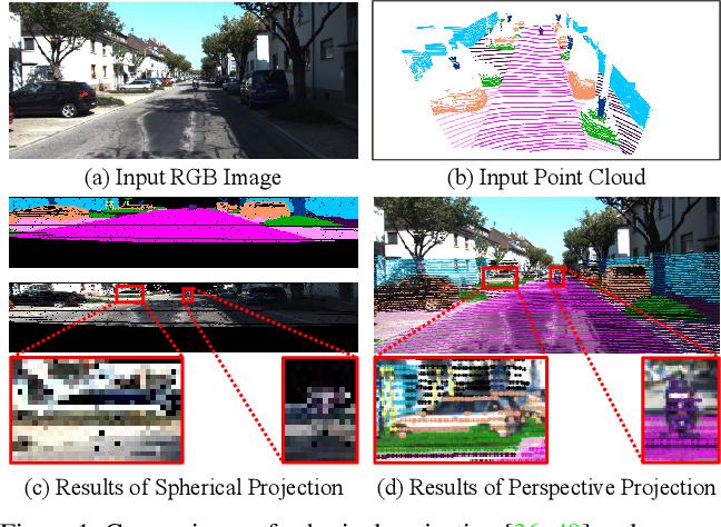 Figure 1 for Perception-aware Multi-sensor Fusion for 3D LiDAR Semantic Segmentation