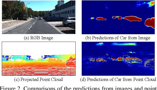 Figure 3 for Perception-aware Multi-sensor Fusion for 3D LiDAR Semantic Segmentation