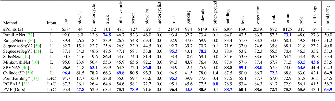 Figure 2 for Perception-aware Multi-sensor Fusion for 3D LiDAR Semantic Segmentation