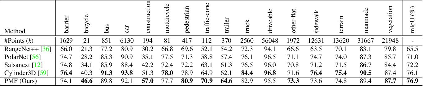 Figure 4 for Perception-aware Multi-sensor Fusion for 3D LiDAR Semantic Segmentation