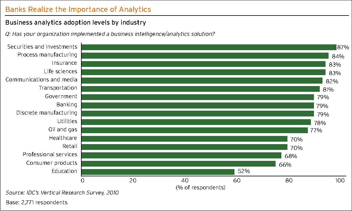 Figure 6 from How Analytics Can Transform the U S  Retail