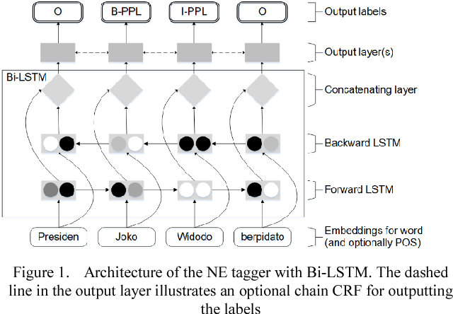 Figure 1 for Investigating Bi-LSTM and CRF with POS Tag Embedding for Indonesian Named Entity Tagger