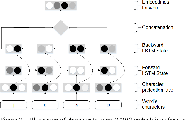 Figure 2 for Investigating Bi-LSTM and CRF with POS Tag Embedding for Indonesian Named Entity Tagger