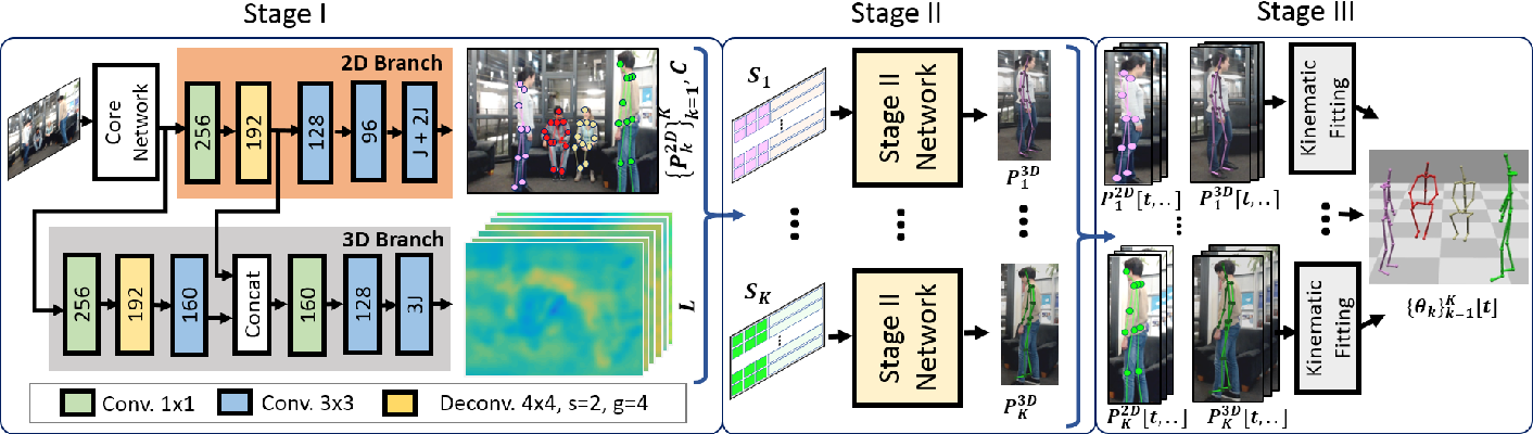 Figure 3 for XNect: Real-time Multi-person 3D Human Pose Estimation with a Single RGB Camera