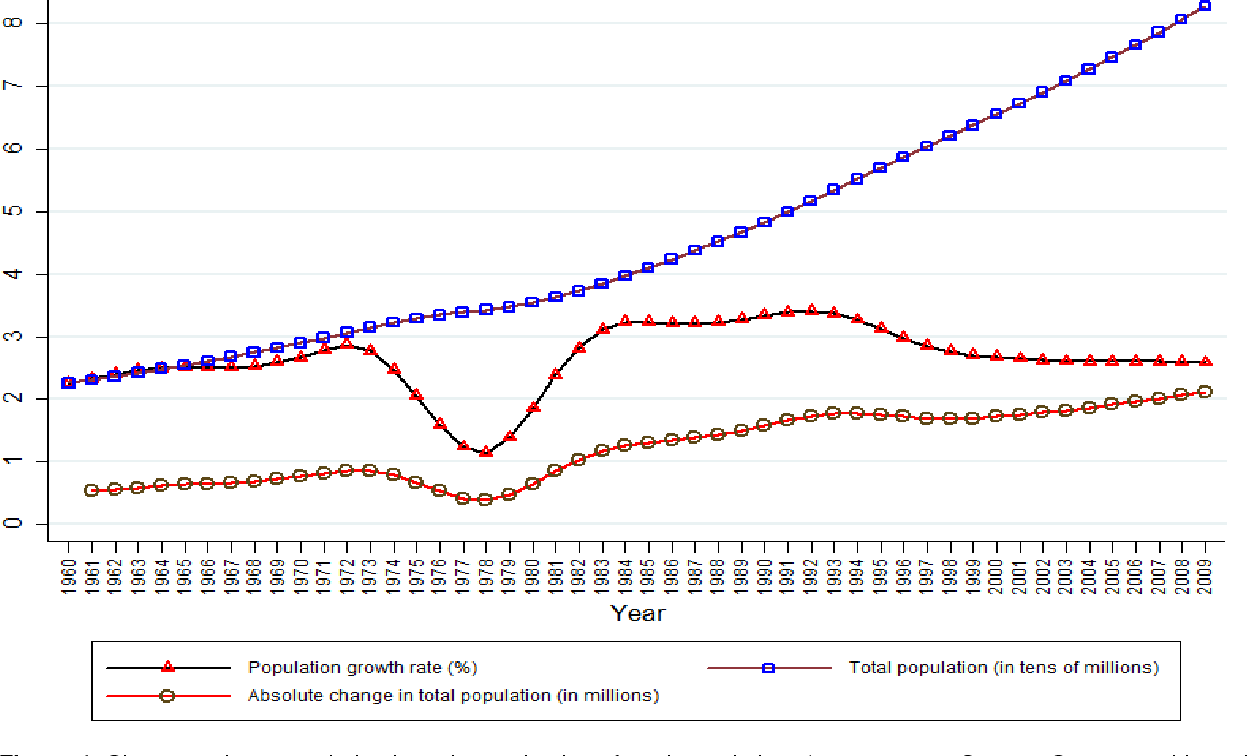 Figure 1 from Demographic changes and economic development