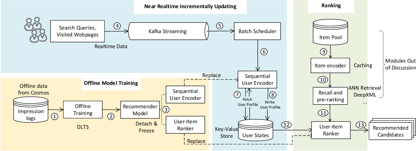 Figure 1 for Multi-Interest-Aware User Modeling for Large-Scale Sequential Recommendations