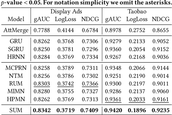 Figure 4 for Multi-Interest-Aware User Modeling for Large-Scale Sequential Recommendations