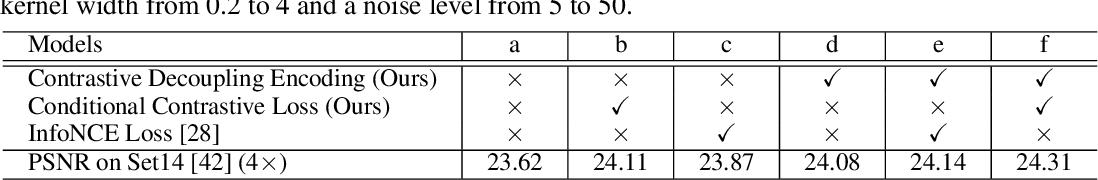 Figure 2 for Blind Image Super-Resolution via Contrastive Representation Learning