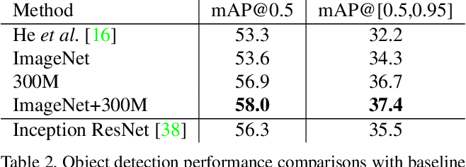 Figure 4 for Revisiting Unreasonable Effectiveness of Data in Deep Learning Era