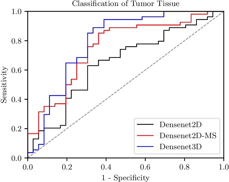 Figure 4 for Spatio-spectral deep learning methods for in-vivo hyperspectral laryngeal cancer detection