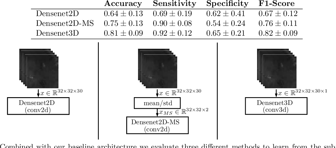 Figure 2 for Spatio-spectral deep learning methods for in-vivo hyperspectral laryngeal cancer detection