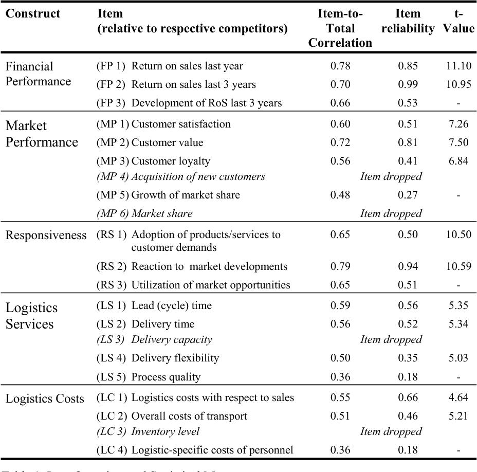 Table 1 from Structural Equation Modeling as a Basis for