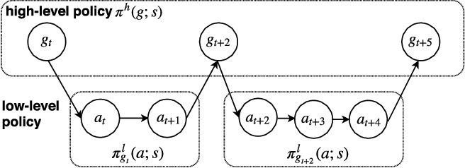 Figure 1 for Interactive Semantic Parsing for If-Then Recipes via Hierarchical Reinforcement Learning