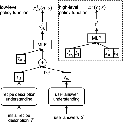 Figure 2 for Interactive Semantic Parsing for If-Then Recipes via Hierarchical Reinforcement Learning