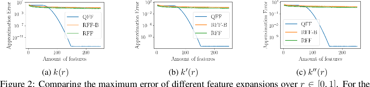 Figure 2 for SLEIPNIR: Deterministic and Provably Accurate Feature Expansion for Gaussian Process Regression with Derivatives