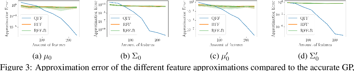 Figure 3 for SLEIPNIR: Deterministic and Provably Accurate Feature Expansion for Gaussian Process Regression with Derivatives