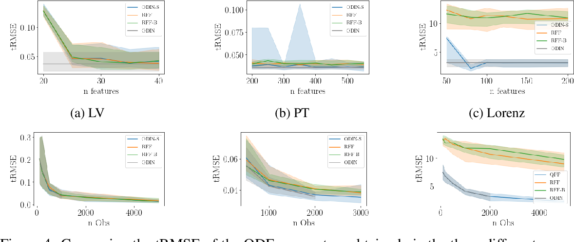 Figure 4 for SLEIPNIR: Deterministic and Provably Accurate Feature Expansion for Gaussian Process Regression with Derivatives