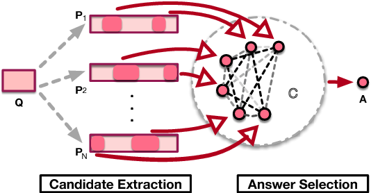 Figure 2 for Joint Training of Candidate Extraction and Answer Selection for Reading Comprehension