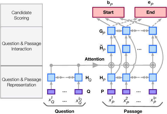Figure 3 for Joint Training of Candidate Extraction and Answer Selection for Reading Comprehension