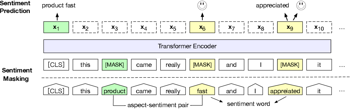 Figure 1 for SKEP: Sentiment Knowledge Enhanced Pre-training for Sentiment Analysis