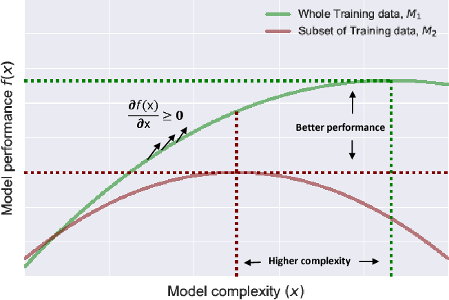 Figure 1 for Fast Hyperparameter Tuning using Bayesian Optimization with Directional Derivatives