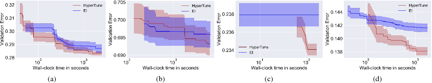 Figure 3 for Fast Hyperparameter Tuning using Bayesian Optimization with Directional Derivatives