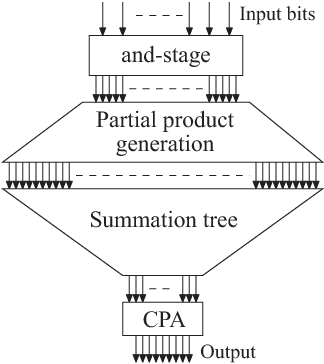 Power optimization of weighted bit-product summation tree for