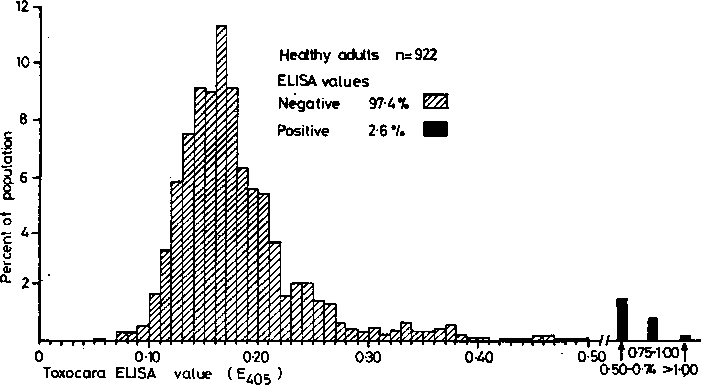 Fig. 1 Distribution of Toxocara ELISA values in the healthy adult population (n = 922; M:F = 1 01 :1) sampledfrom blood donors in south-east England; 2-6% have elevated ELISA values.
