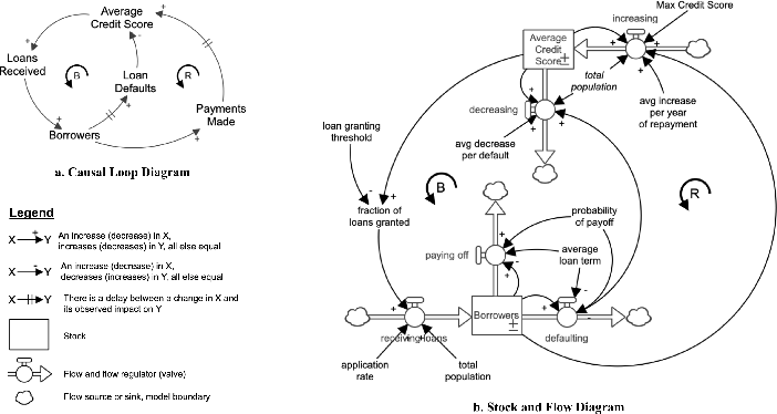 Figure 1 for Participatory Problem Formulation for Fairer Machine Learning Through Community Based System Dynamics