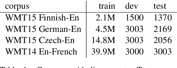Figure 1 for Revisiting Character-Based Neural Machine Translation with Capacity and Compression