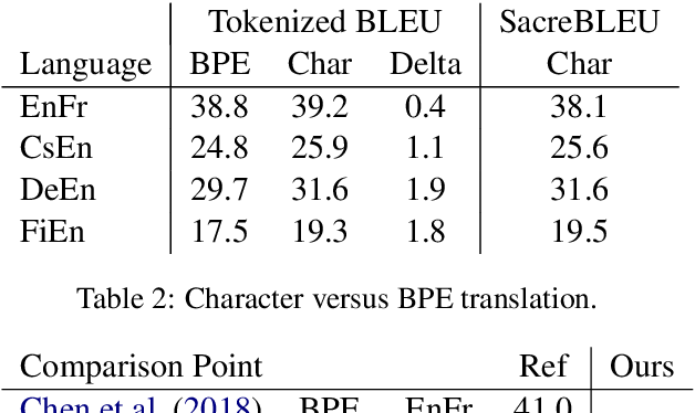 Figure 3 for Revisiting Character-Based Neural Machine Translation with Capacity and Compression