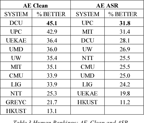 Table 3 Human Rankings: AE, Clean and ASR..