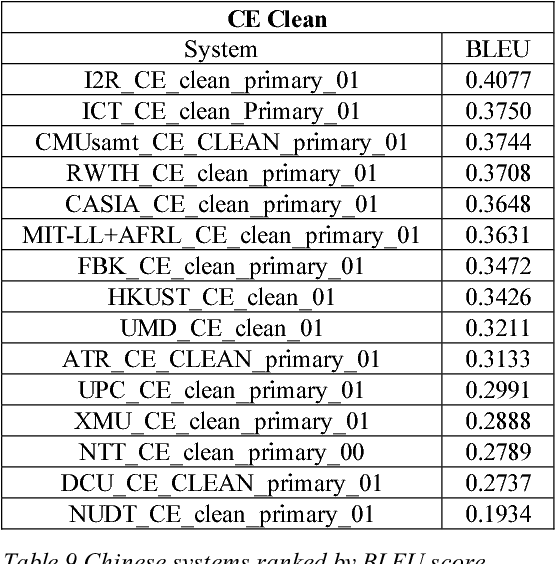 Table 9 Chinese systems ranked by BLEU score.