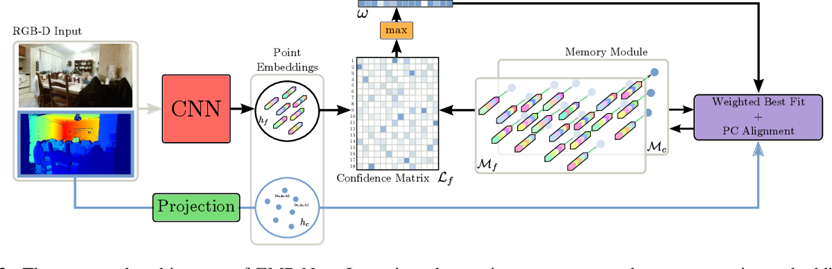 Figure 2 for EMPNet: Neural Localisation and Mapping Using Embedded Memory Points