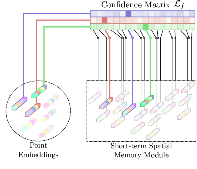 Figure 4 for EMPNet: Neural Localisation and Mapping Using Embedded Memory Points