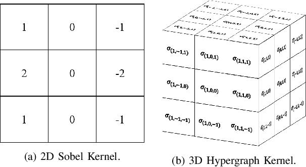 Figure 3 for An Efficient Hypergraph Approach to Robust Point Cloud Resampling