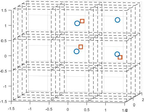 Figure 4 for An Efficient Hypergraph Approach to Robust Point Cloud Resampling