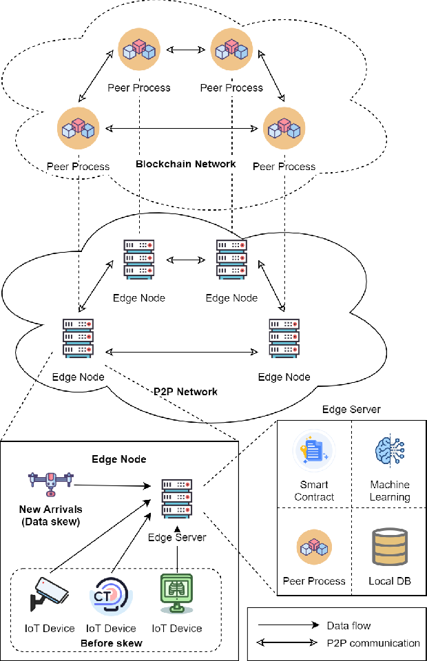Figure 1 for SCEI: A Smart-Contract Driven Edge Intelligence Framework for IoT Systems