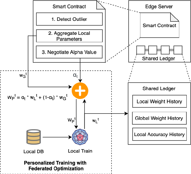 Figure 2 for SCEI: A Smart-Contract Driven Edge Intelligence Framework for IoT Systems