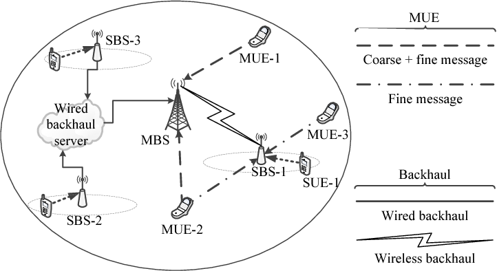 Figure 1 for Backhaul-Aware Interference Management in the Uplink of Wireless Small Cell Networks