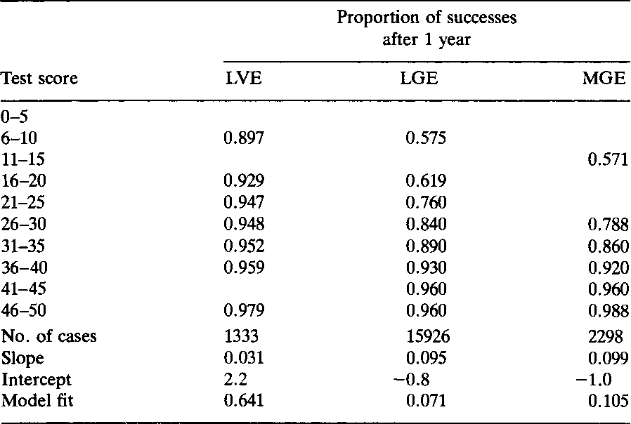 TABLE 1 Empirical proportion of successes as a function of test scores for the three treatments