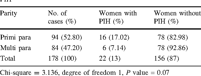 Table 2 from Prediction of PIH by Maternal Serum Beta HCG Levels in