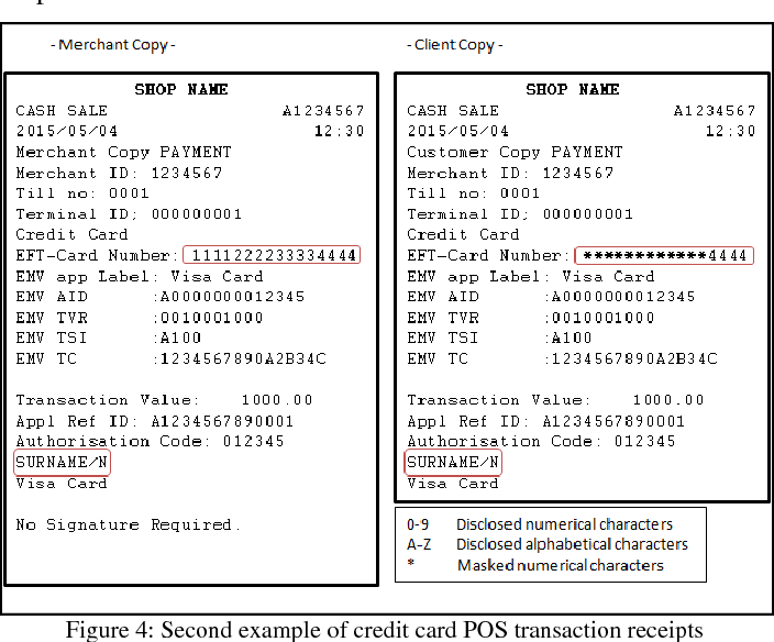 An Investigation Into Credit Card Information Disclosure Through