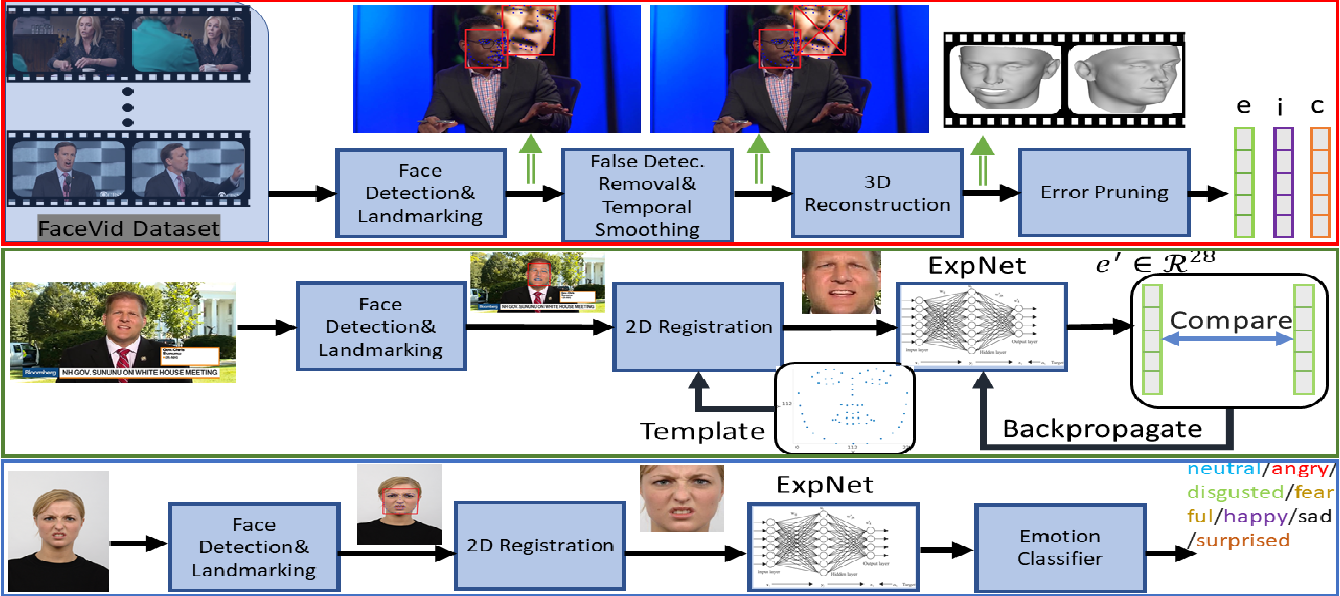 """Figure 1 for Real-time Facial Expression Recognition """"In The Wild'' by Disentangling 3D Expression from Identity"""