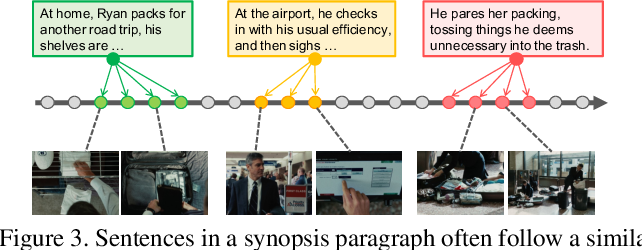 Figure 4 for A Graph-Based Framework to Bridge Movies and Synopses