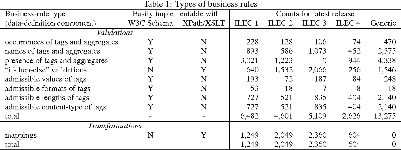 Figure 6 from XML-based requirements engineering for an