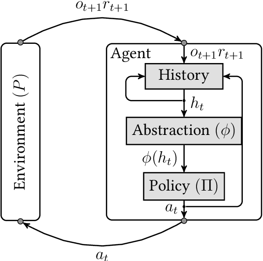 Figure 1 for Exact Reduction of Huge Action Spaces in General Reinforcement Learning