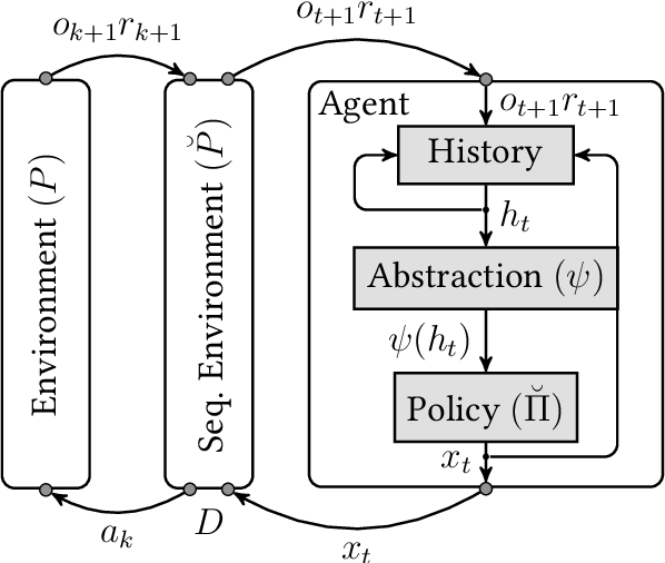 Figure 3 for Exact Reduction of Huge Action Spaces in General Reinforcement Learning