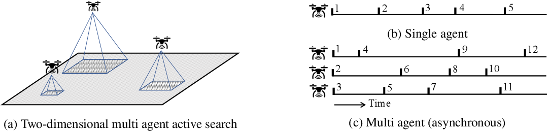 Figure 1 for Asynchronous Multi Agent Active Search