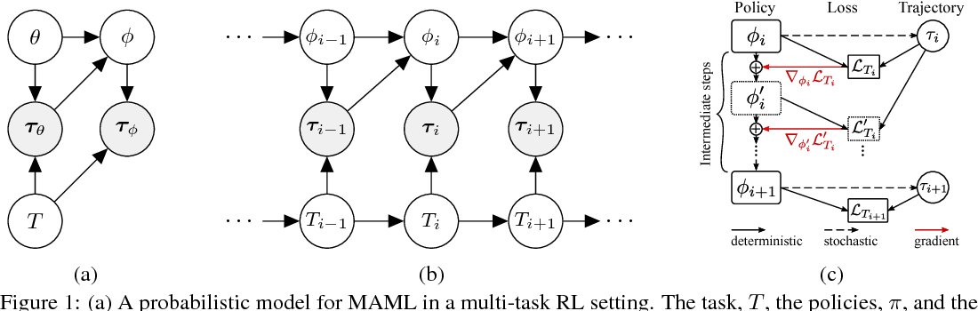 Figure 1 for Continuous Adaptation via Meta-Learning in Nonstationary and Competitive Environments
